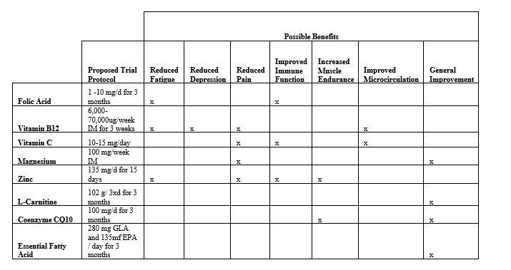 EBV Supplement chart
